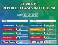 Ethiopia daily coronavirus cases surges to 1,650