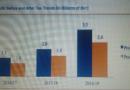 Awash Bank of Ethiopia profit increases by 900 million birr