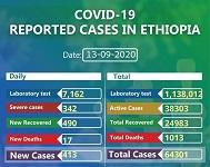 Ethiopia COVID-19 death exceeds 1,000