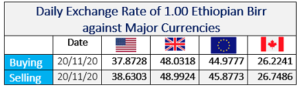 Daily Exchange Rate