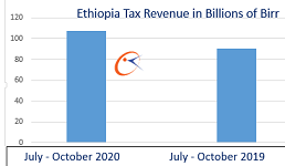 Ethiopia collects $2.83 billion tax in four months