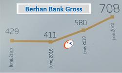 Berhan Bank profit increases 22 percent
