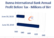 Bunna Bank of Ethiopia profit declines 6 percent
