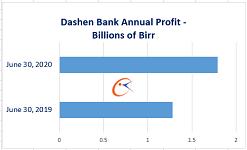 Dashen Bank profits about 1.8 billion Birr