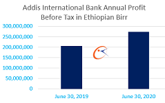 Addis Bank profit increases to 274 million Birr