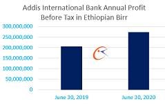 Addis Bank profit increases to 274 million Birr