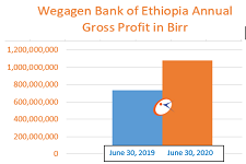 Wegagen Bank of Ethiopia profit up 46 percent