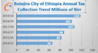 Mesqan, Mareqo clash hampers Butajira's growth