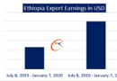 Ethiopia earns $1.8 billion from export