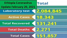 Ethiopia coronavirus cases surpasses 151,000