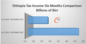 Ethiopia tax income up 17 percent