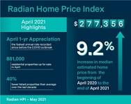 U.S. home price appreciates at highest levels