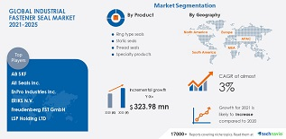 Industrial fastener seal market expected to growth to $323.98 million