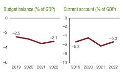 Recent macroeconomic, financial developments in Ethiopia
