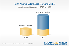 Solar panel recycling market in North America 2020 to 2027