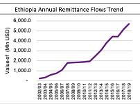 Commercial Bank of Ethiopia secures $2.4 billion remittances
