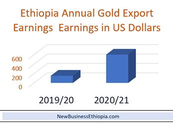 Ethiopia gold export generates $600 million