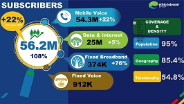 Ethio Telecom revenue up 18 percent