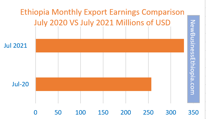Ethiopia export for July increases 20 percent