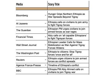 Ethiopia react to biased international media reports